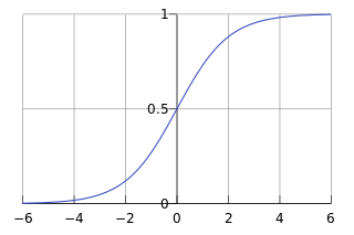 Logistic Function Curve