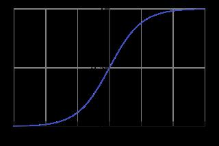 Logistic Function Curve
